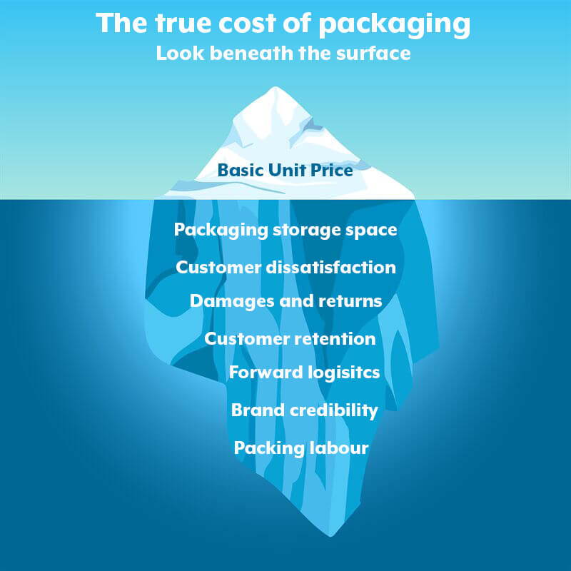 The True Cost of Packaging